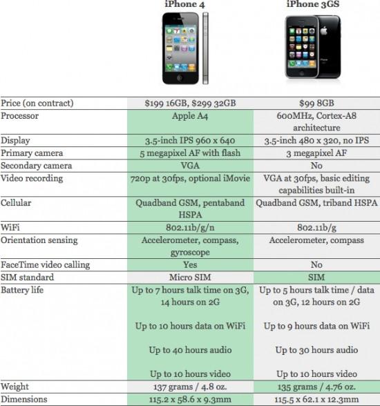 Comparativo do iPhone 4 com o 3GS