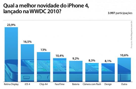 Enquete sobre novidades do iPhone 4