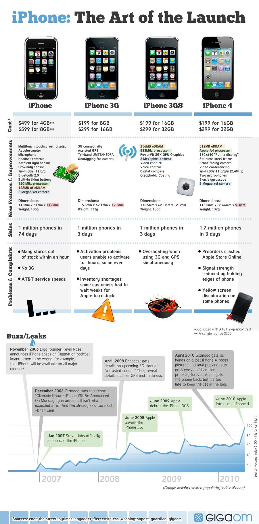 Infográfico: a arte de lançamentos de iPhones