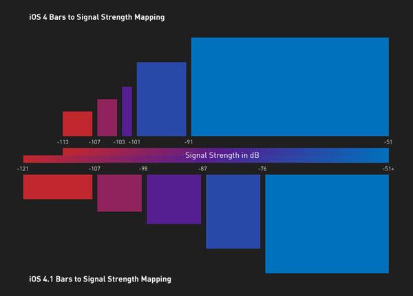 Barras de sinal no iOS 4 e 4.1 - AnandTech