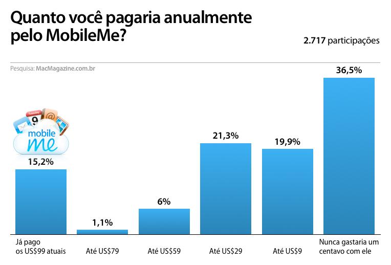 Enquete - MobileMe
