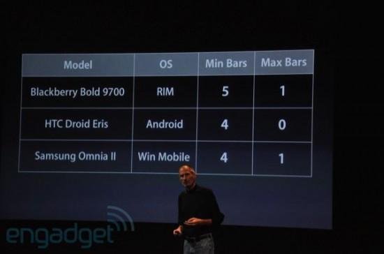 Tabela de smartphones vs. antenas