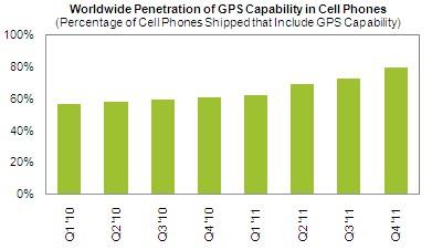 Telefones celulares com GPS, via iSuppli