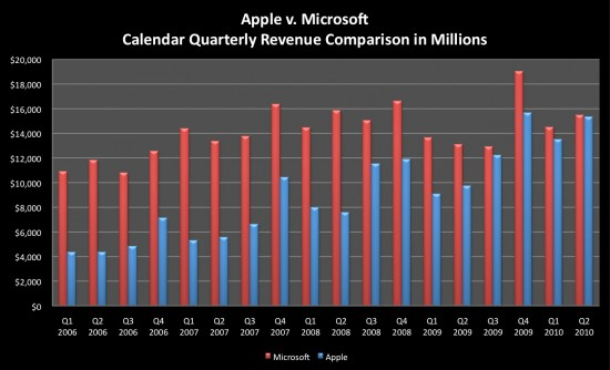 Faturamento da Apple vs. Microsoft