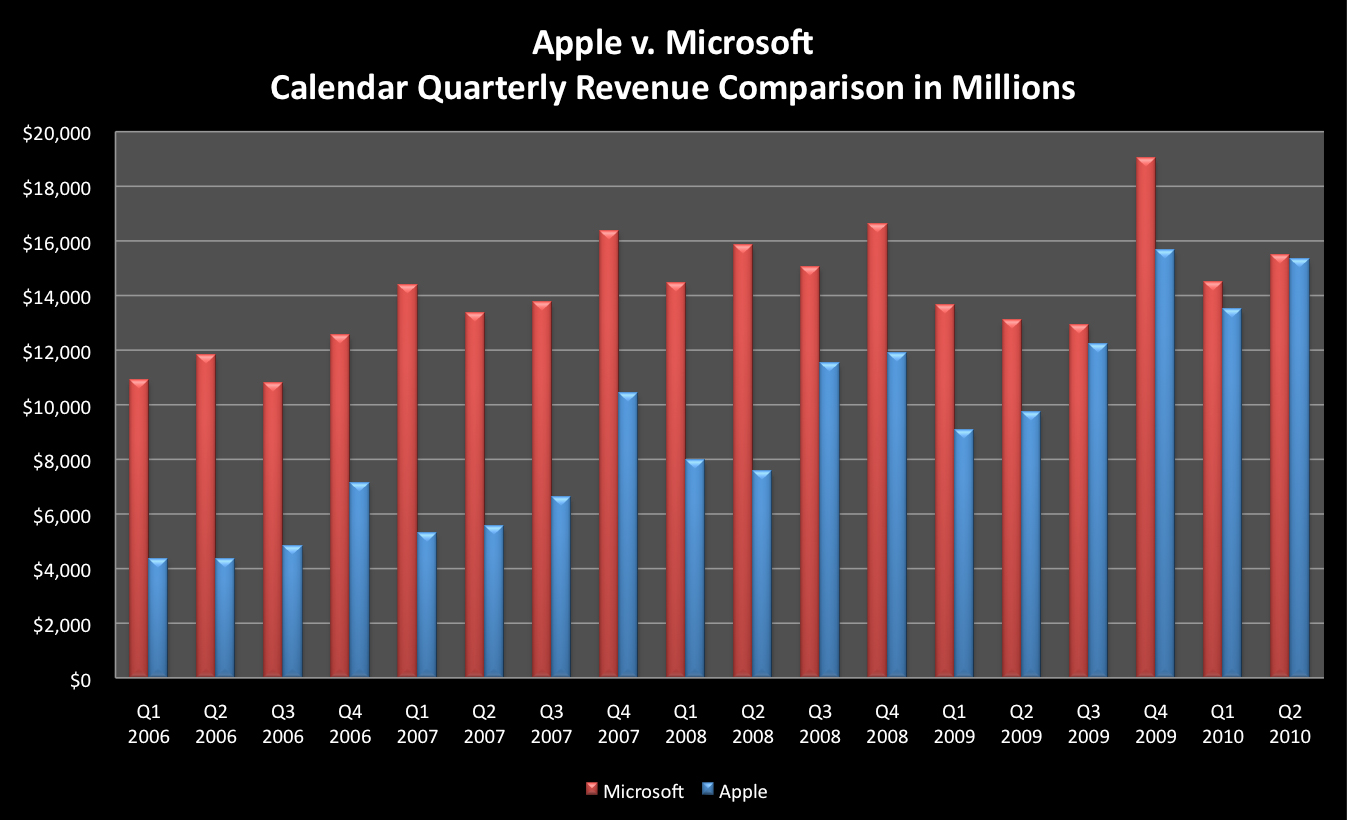 Faturamento da Apple vs. Microsoft