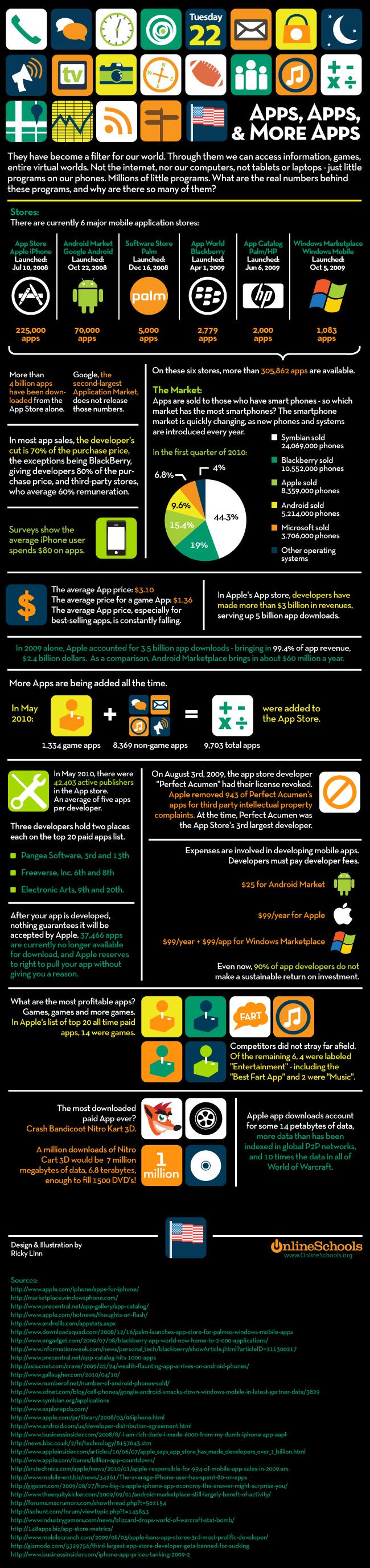 Infográfico - Apps, apps e mais apps