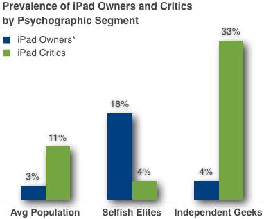 Pesquisa da MyType sobre donos e críticos de iPads