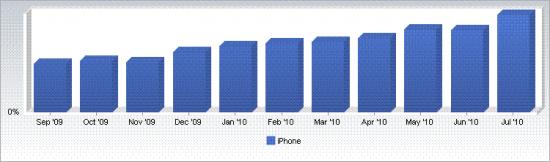 Market share global do iPhone, segundo Net Applications