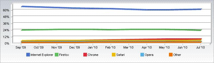Net Applications: market share de navegadores; julho de 2010