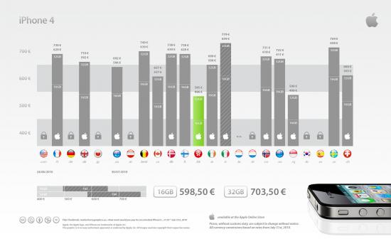 Preços do iPhone 4 desbloqueado no mundo