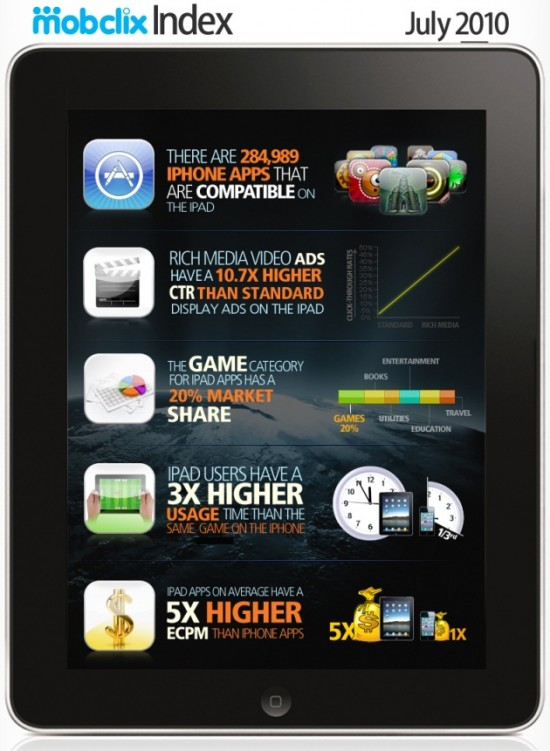 Infográfico de iPad da Mobclix