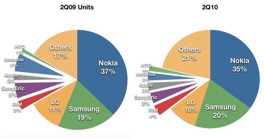 Market share de telefones celulares; Horace Dediu