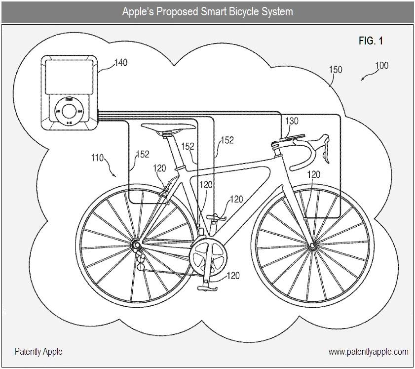 Patente de integração entre iPod/iPhone e bicicleta