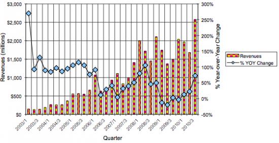 Histórico de lucros das Apple Retail Stores; Needham & Company