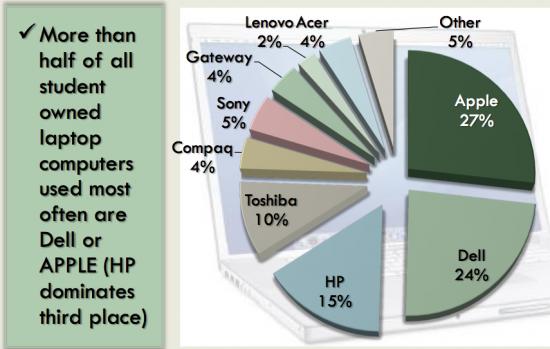 Computadores possuídos por alunos de universidades; Student Monitor