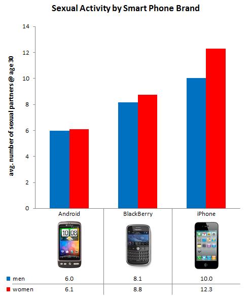 Atividade sexual e smartphones; OkCupid