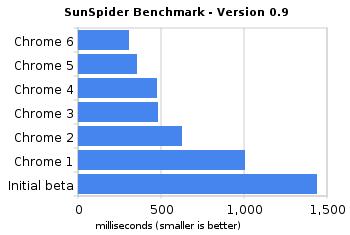 Benchmarks do Chrome 6 Beta