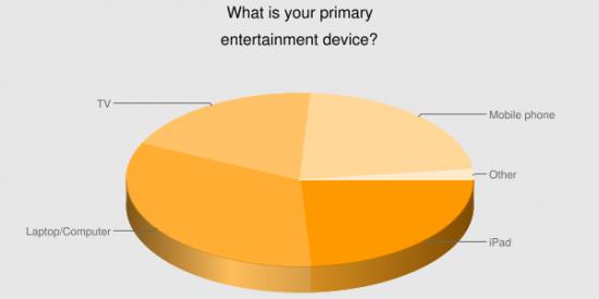 Pesquisa sobre uso do iPad no Reino Unido