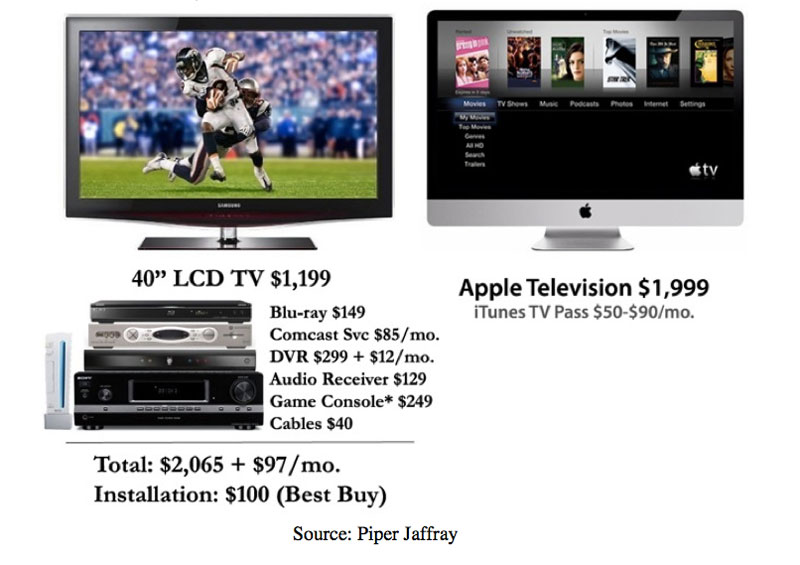 Televisor da Apple, Apple TV, iTV