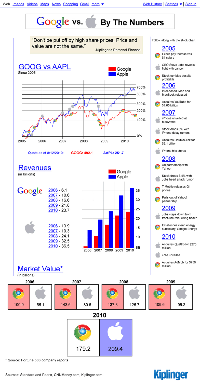 Infográfico do Google vs. Apple