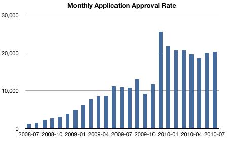 Apps aprovados pela Apple