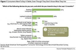 Intenção de compra de tablets; Forrester