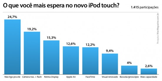 Enquete sobre o iPod touch