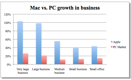 Macs em corporações