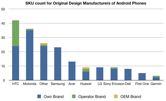 Distribuição de Androids por marca; asymco