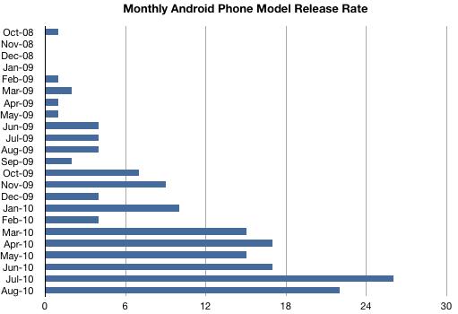 SKUs de Android lançadas mensalmente; asymco