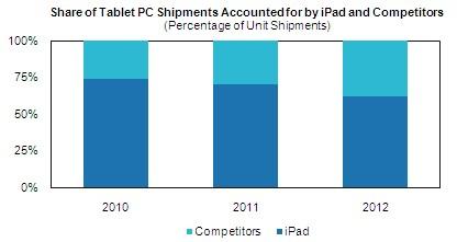 Mercado de tablets nos próximos anos