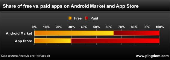 Gráfico de apps