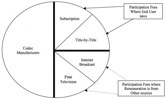 Divisão de licenças da MPEG LA para H.264