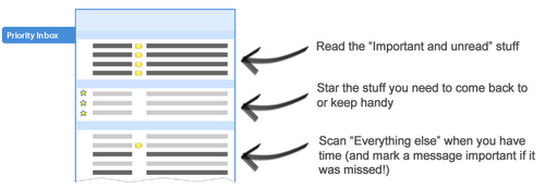 Priority Inbox do Gmail