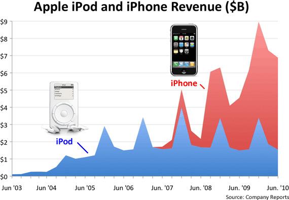 Receita de iPod vs. iPhone