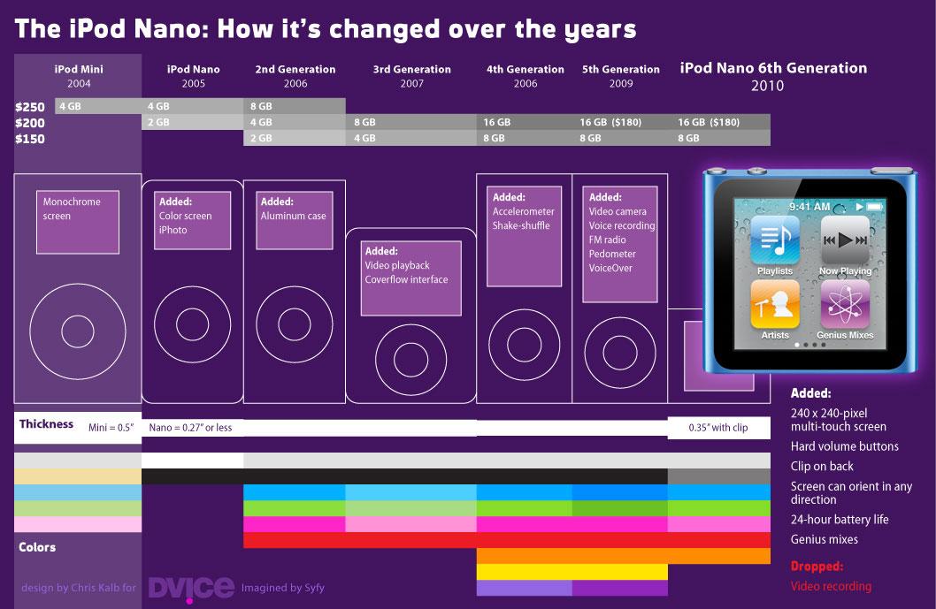 Infográfico de evolução do iPod nano