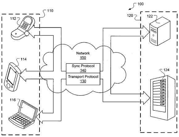 Patente de sincronização de dados com a nuvem