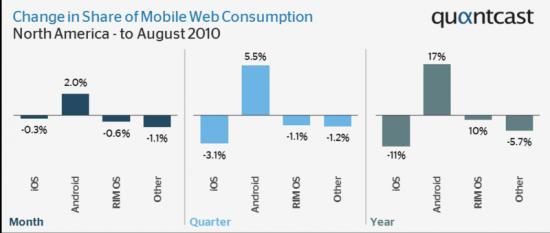 Crescimento de sistemas móveis; Quantcast