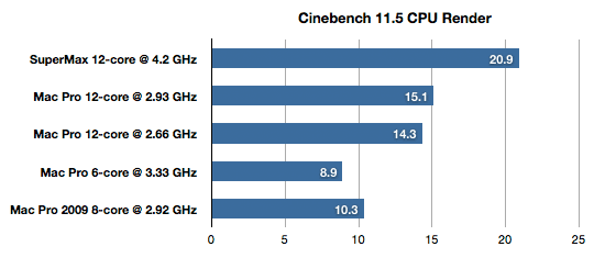 Benchmark do Hackintosh SuperMax, via Cinebench