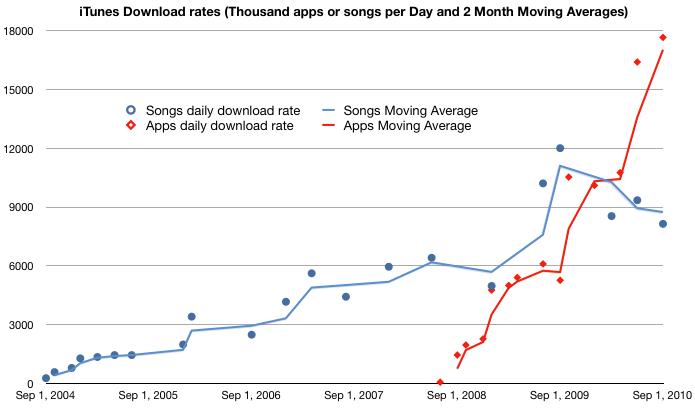 Vendas de apps e músicas; asymco