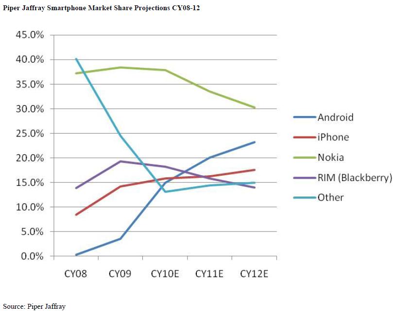 Market share de smartphones em 2012; Piper Jaffray