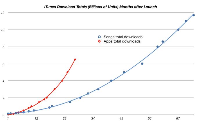 Apps vs. músicas na iTunes Store