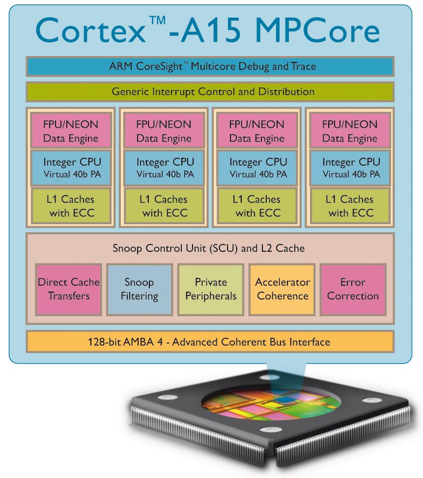 ARM Cortex-A15 MPCore