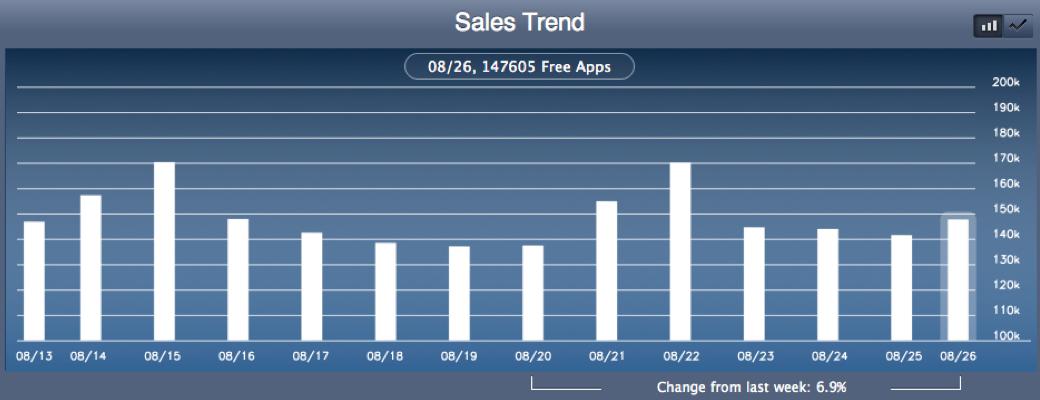 Relatório de vendas e tendências no iTunes Connect