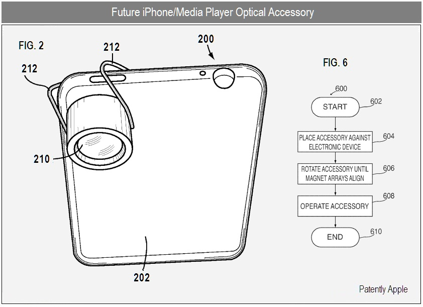 Patente de lente acoplável a gadgets