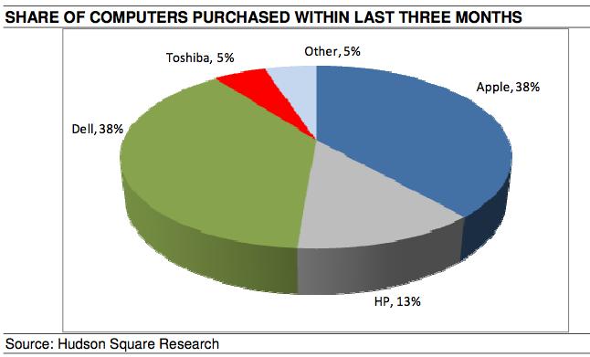 Computadores de universitários - Hudson Square Research