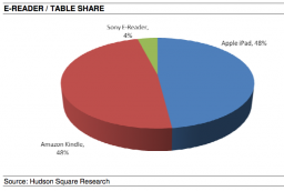Tables e ereaders de universitários - Hudson Square Research