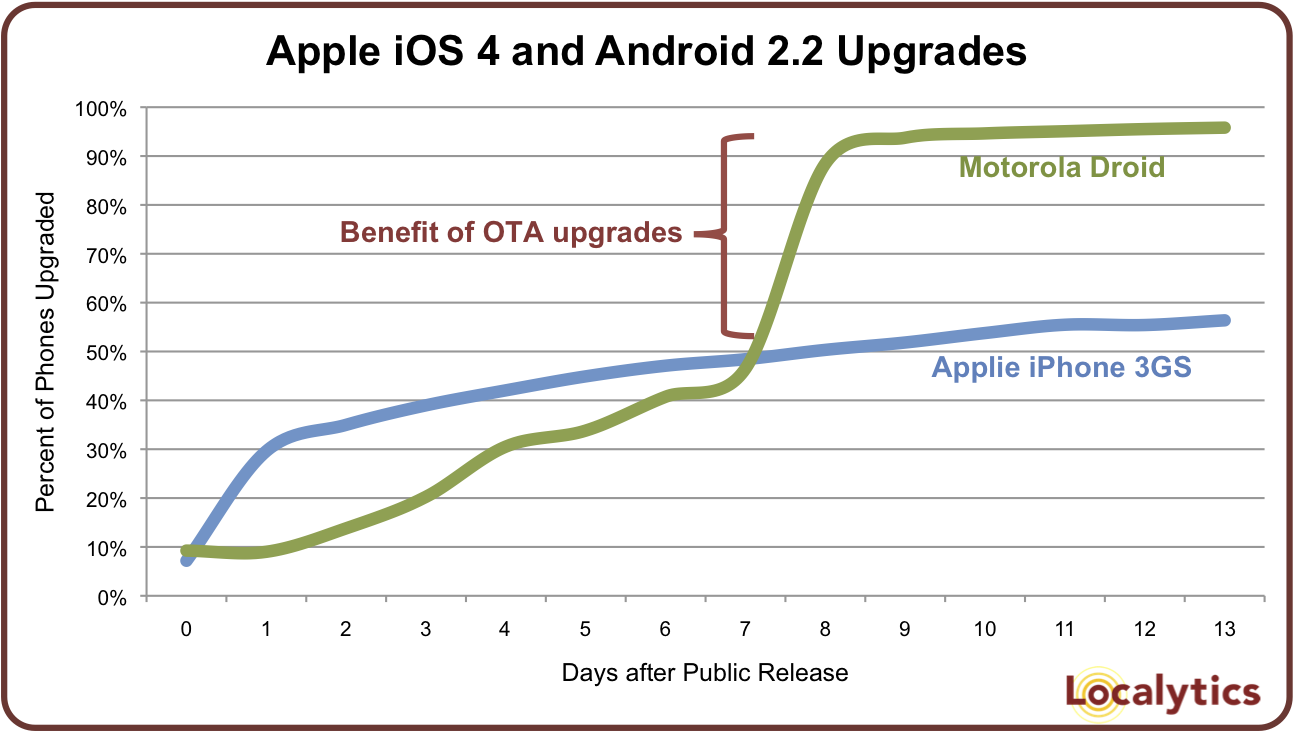 Taxas de upgrades do iOS 4 e Android 2.2