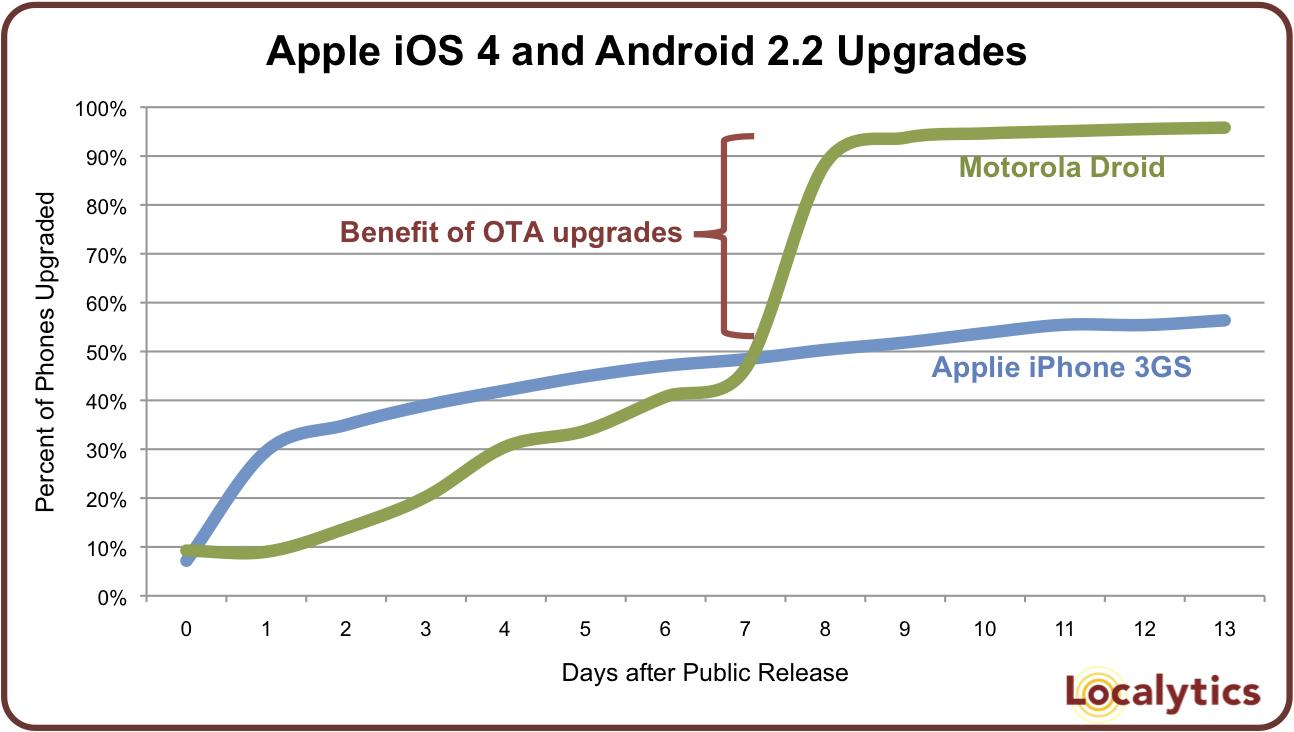 Taxas de upgrades do iOS 4 e Android 2.2