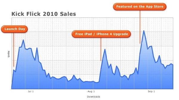 Gráfico de vendas do Kick Flick 2010 - Kevin Ng